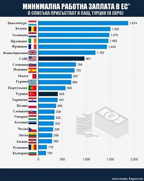 България най-бедна държава в Европа.